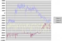 Name: accel01.jpg Views: 205 Size: 76.5 KB Description: Another accelerometer plot, in 30mph winds.  It looks like it's changing the bias over time for X and Y.