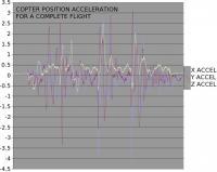 Name: accel16.jpg Views: 106 Size: 68.8 KB Description: For a complete flight, the position acceleration still drifted quite a bit.