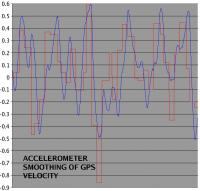 Name: gps13.jpg Views: 140 Size: 64.7 KB Description: Smoothing with the accelerometers adds quite a delay.
