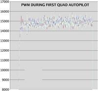 Name: quad_pwm02.jpg Views: 135 Size: 66.5 KB Description: The PWM shows it was very balanced & the battery initially faded followed by a run of stable power.