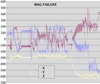 Name: mag_failure.jpg