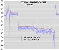 Name: mag_vs_gyro.jpg
