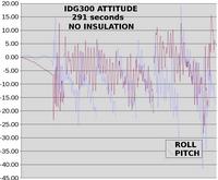 Name: idg300_01.png Views: 92 Size: 32.6 KB Description: Yesterday's IDG300 attitude.