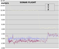 Name: sonar79.png Views: 124 Size: 28.8 KB Description: U can see how horizontal precision degrades at 12m, but is surprisingly accurate for the array size.  Must devote a set of batteries to smaller arrays.