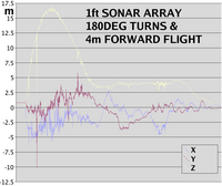 Name: sonar91.png Views: 108 Size: 27.1 KB Description: The same flight on graph paper shows the relationship between altitude & horizontal noise.