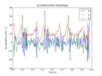 Name: walking-acceleration-plot.png Views: 342 Size: 101.7 KB Description: