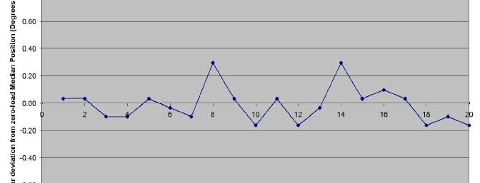 This graph shows the servo's ability to return to the same home position under no load.  20 trials were performed and the angular deviation from the median position is shown on the vertical axis.  As can be seen, this is a very accurate servo!