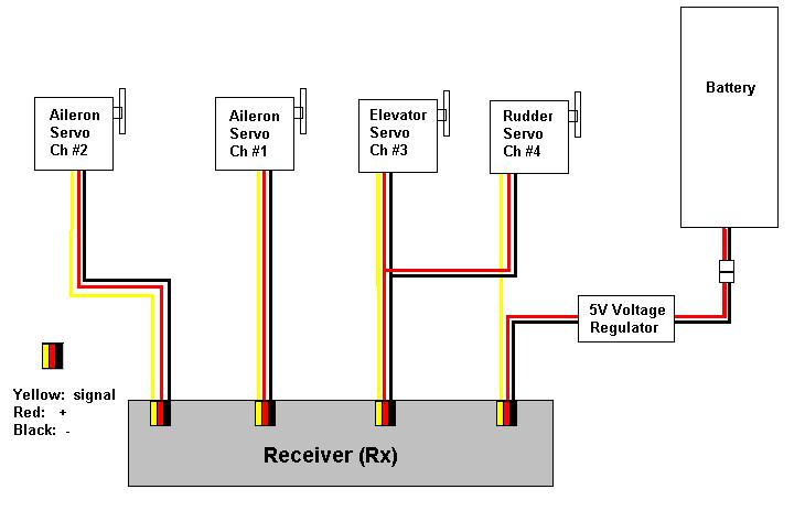 rc servo wiring schematics wiring diagrams u2022 rh parntesis co Flaperon 2 Servo Wiring Schematic Futaba Servo Wiring