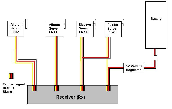 servo motor wiring diagram wiring harness wiring diagram wiring rh mitzuradio me Servo for RC Helicopter Wiring-Diagram Electric RC Car Wiring Diagram