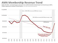 Name: Membership Revenue Trends.jpg