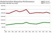 Name: MA Magazine Financial Performance.jpg Views: 27 Size: 34.9 KB Description: