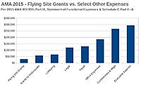 Name: AMA Flying Site Grants vs Other Expenses.jpg