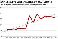 Name: AMA Executive Compensation Percentage.jpg Views: 16 Size: 41.7 KB Description: