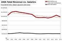 Name: AMA Revenue vs Salary Trends.jpg Views: 29 Size: 41.4 KB Description: