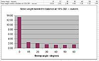 Name: CofG versus Sweep.jpg Views: 49 Size: 48.9 KB Description: