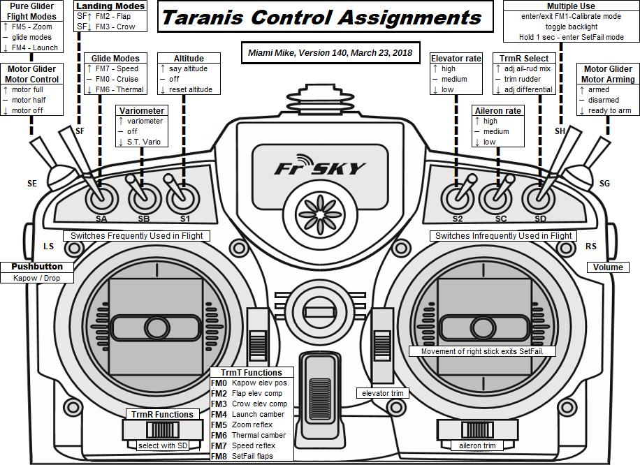 Taranis Switch Setup