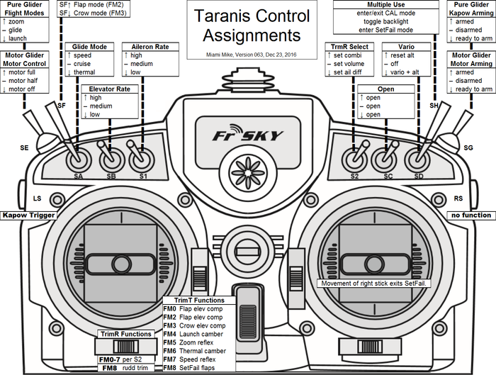 Mini-HowTo Taranis: My Control Assignments for Sailplanes