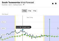 Name: Sunday 18-8-2019 Wind Speed.jpg Views: 8 Size: 56.4 KB Description: