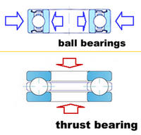 Name: an analyze for the force on thrust bearing and ball bearings.jpg