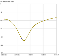 Return loss measured with antenna installed above boom.