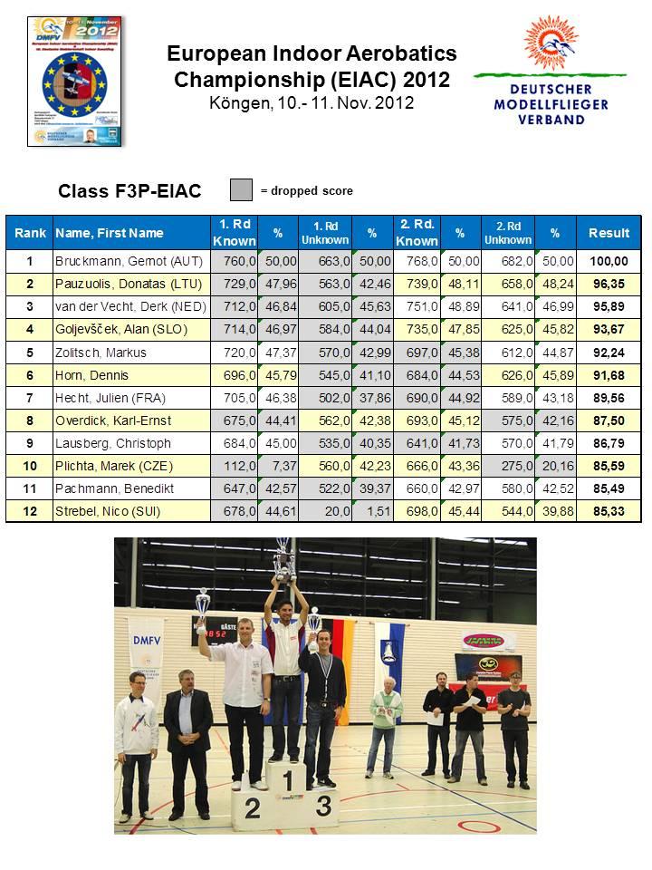 Name: Ergebnisse EIAC 2012-1.jpg Views: 317 Size: 143.5 KB Description: