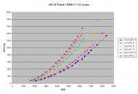 Name: APC E Thrust v RPM 11in-13in props, paint.JPG Views: 118 Size: 53.3 KB Description: