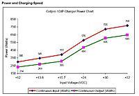 Name: Cellpro10xp power chart.JPG Views: 844 Size: 50.3 KB Description: