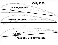 Name: AngleofAttack-02.jpg Views: 76 Size: 60.8 KB Description: Zero lift angle of attack.