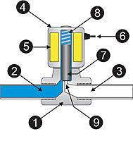 Name: valve_with_labels.jpg Views: 81 Size: 82.3 KB Description: solenoid valve parts