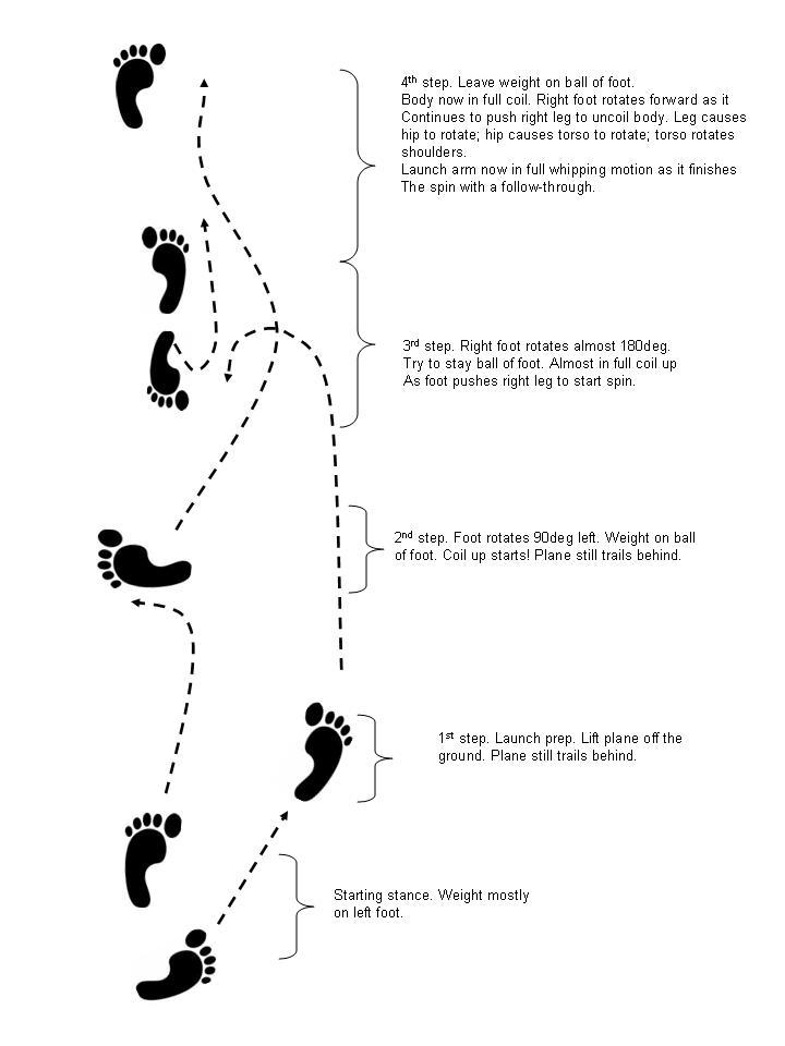 Name: launchsteps.jpg Views: 1,944 Size: 51.4 KB Description: DLG Launching Footwork.