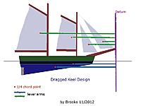Name: Dragkeel.jpg