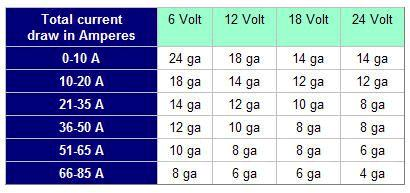18 amp wire size wire center attachment browser amp wire gauge jpg by roccobro rc groups rh rcgroups com electrical wire size amps chart amp wire size calculator keyboard keysfo Images