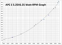 Name: APC E 5.25X6.25 Watt_RPM Graph including data by others.jpg Views: 277 Size: 257.8 KB Description: All data from MEGA 16/X/X except 1 medium power data. Static data from 1 second after initial peak AMP spike.