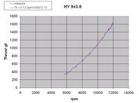 Name: Hy 9x3.8 thrust.jpg