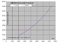 Name: XM6355DA-12 iron losses.jpg Views: 276 Size: 96.2 KB Description: Iron losses (no load) versus rpm