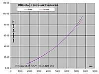Name: XM6360DA-11 iron losses.jpg Views: 202 Size: 88.5 KB Description: Iron losses (no load) versus rpm