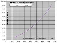 Name: XM6360DA12 iron losses.jpg Views: 215 Size: 105.6 KB Description: Iron losses (no load) versus rpm
