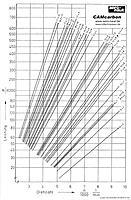 Name: diagrammCAM.jpg Views: 116 Size: 133.5 KB Description: Aeronaut CAM prop table