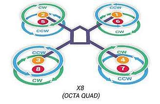 Octo Quad X8 layout