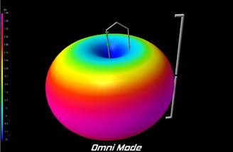 Omni Mode Radiation Pattern