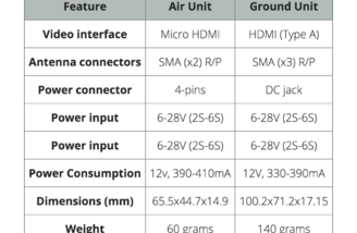 Air and Ground unit specs