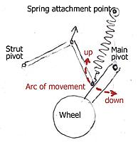 Name: spring UC.jpg Views: 62 Size: 67.8 KB Description: Spring to counterbalance the weight of undercarriage.