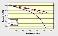 Name: Cycle-C-Rate1.jpg Views: 108 Size: 81.6 KB Description: