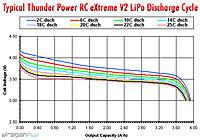 Name: thunder-power-extreme-v2-lipo-discharge-chart.jpg Views: 128 Size: 52.1 KB Description: