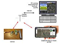 Cellular Telemetry and Control in Ardupilot - RC Groups