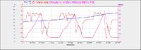 Name: Test_06_01_14.png Views: 184 Size: 54.3 KB Description: 01.06.2014 Altitude test max achieved altitude 680m, near on the TM1000 range limit. The plot show a short dropout before 680m.