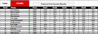 Name: SVSS Foamy Scores.png Views: 67 Size: 51.2 KB Description: Foamy Scores