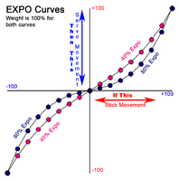 Name: Expo Rates 40 vs 80.png Views: 185 Size: 70.6 KB Description: Two curves with 100% rates.  Pink has 40% Expo and Blue has 80% expo