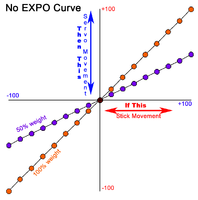 Name: NO Expo Rates Curve.png Views: 178 Size: 54.5 KB Description: Two curves with 0% expo.  Orange with 100% weight/rate and purple with 50% weight/rate