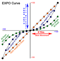 Name: Expo Rates Curve.png Views: 189 Size: 92.8 KB Description: Three curves.  Orange and Blue have 100% weight.  Orange has 0% expo and Blue has 80% expo.  Green also has 80% expo, but 50% weight.